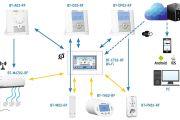 Watts Vision centrale regeling voor klimaatinstallaties. Touch screen, Wifi, koelen/verwarmen...
